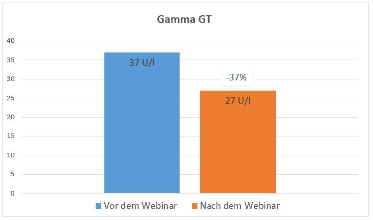 GS-Diagramm-Gamma-GT